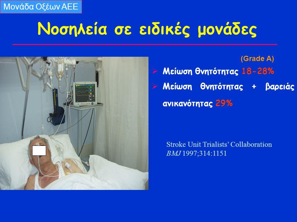 Nοσηλεία σε ειδικές μονάδες (Grade A)  Μείωση θνητότητας 18-28%  Μείωση θνητότητας + βαρειάς ανικανότητας 29% Stroke Unit Trialists' Collaboration BMJ 1997;314:1151 Μονάδα Οξέων ΑΕΕ
