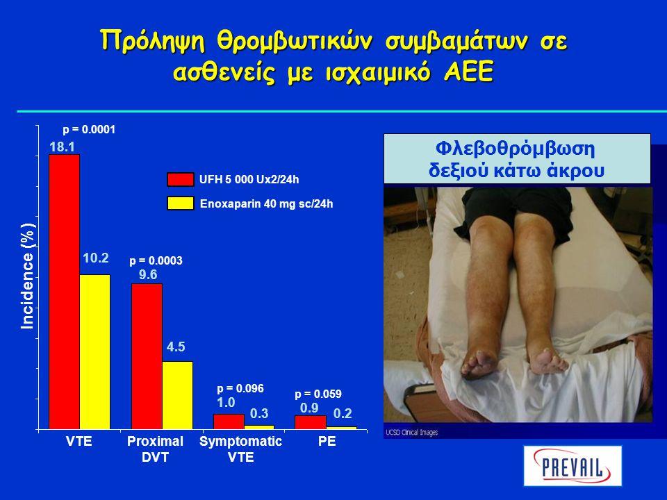 Φλεβοθρόμβωση δεξιού κάτω άκρου p = 0.096 p = 0.059 p = 0.0001 p = 0.0003 UFH 5 000 Ux2/24h Enoxaparin 40 mg sc/24h VTEProximal DVT Symptomatic VTE PE Πρόληψη θρομβωτικών συμβαμάτων σε ασθενείς με ισχαιμικό ΑΕΕ Incidence (%) 18.1 10.2 9.6 4.5 1.0 0.3 0.9 0.2