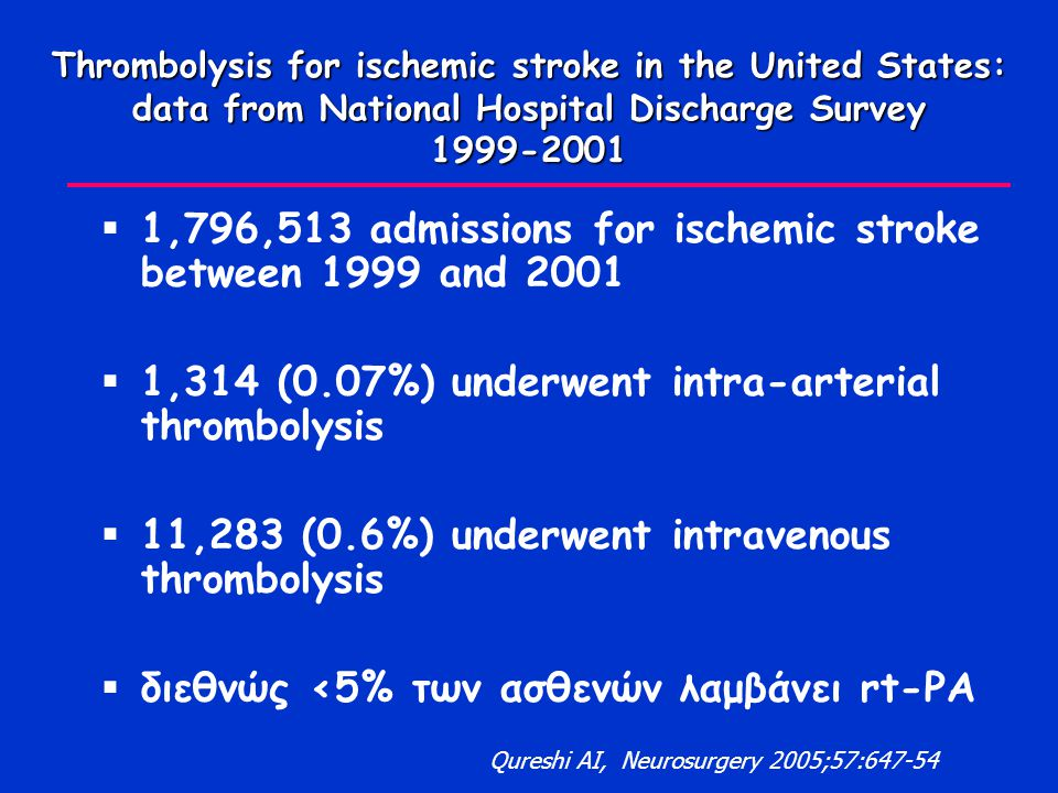 Thrombolysis for ischemic stroke in the United States: data from National Hospital Discharge Survey 1999-2001  1,796,513 admissions for ischemic stroke between 1999 and 2001  1,314 (0.07%) underwent intra-arterial thrombolysis  11,283 (0.6%) underwent intravenous thrombolysis  διεθνώς <5% των ασθενών λαμβάνει rt-PA Qureshi AI, Neurosurgery 2005;57:647-54