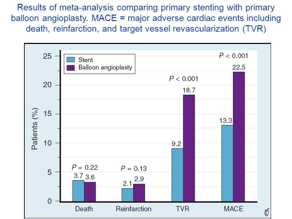 Results of meta-analysis comparing primary stenting with primary balloon angioplasty.