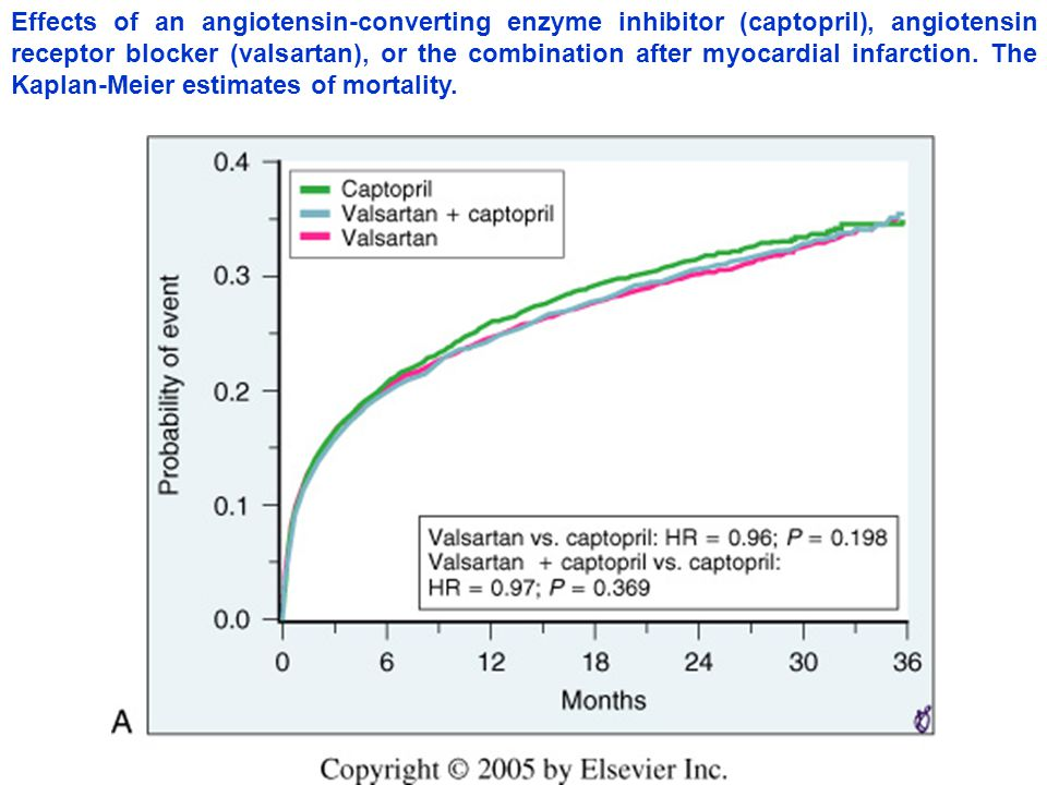 Effects of an angiotensin-converting enzyme inhibitor (captopril), angiotensin receptor blocker (valsartan), or the combination after myocardial infar