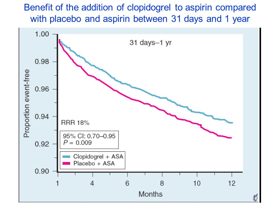 Benefit of the addition of clopidogrel to aspirin compared with placebo and aspirin between 31 days and 1 year
