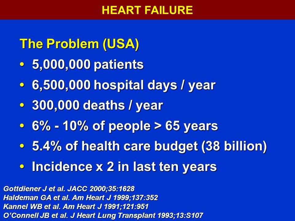 The Problem (USA) 5,000,000 patients 5,000,000 patients 6,500,000 hospital days / year6,500,000 hospital days / year 300,000 deaths / year 300,000 deaths / year 6% - 10% of people > 65 years 6% - 10% of people > 65 years 5.4% of health care budget (38 billion) 5.4% of health care budget (38 billion) Incidence x 2 in last ten years Incidence x 2 in last ten years Gottdiener J et al.