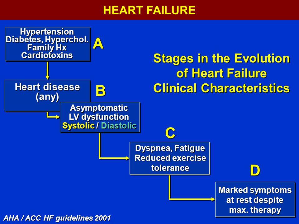 Heart disease (any) Hypertension Diabetes, Hyperchol.