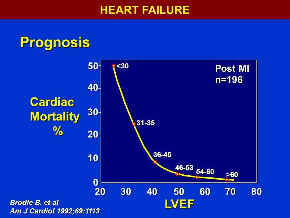 8070605040302054-60 >60 50 40 30 20 10 0 Post MI n=196 <30 31-35 36-45 46-53 Cardiac Mortality % LVEF Brodie B.