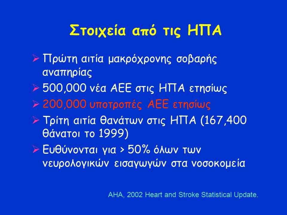 Στοιχεία από τις ΗΠΑ  Πρώτη αιτία μακρόχρονης σοβαρής αναπηρίας  500,000 νέα ΑΕΕ στις ΗΠΑ ετησίως  200,000 υποτροπές ΑΕE ετησίως  Τρίτη αιτία θανάτων στις ΗΠΑ (167,400 θάνατοι το 1999)  Ευθύνονται για > 50% όλων των νευρολογικών εισαγωγών στα νοσοκομεία AHA, 2002 Heart and Stroke Statistical Update.
