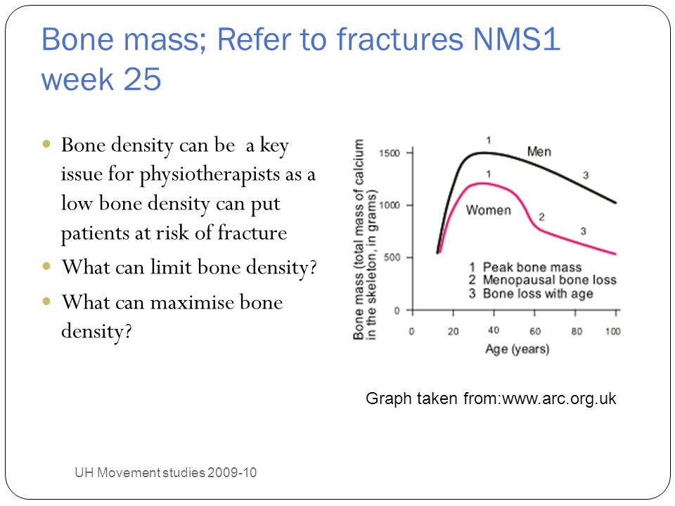 Bone mass; Refer to fractures NMS1 week 25 Bone density can be a key issue for physiotherapists as a low bone density can put patients at risk of frac