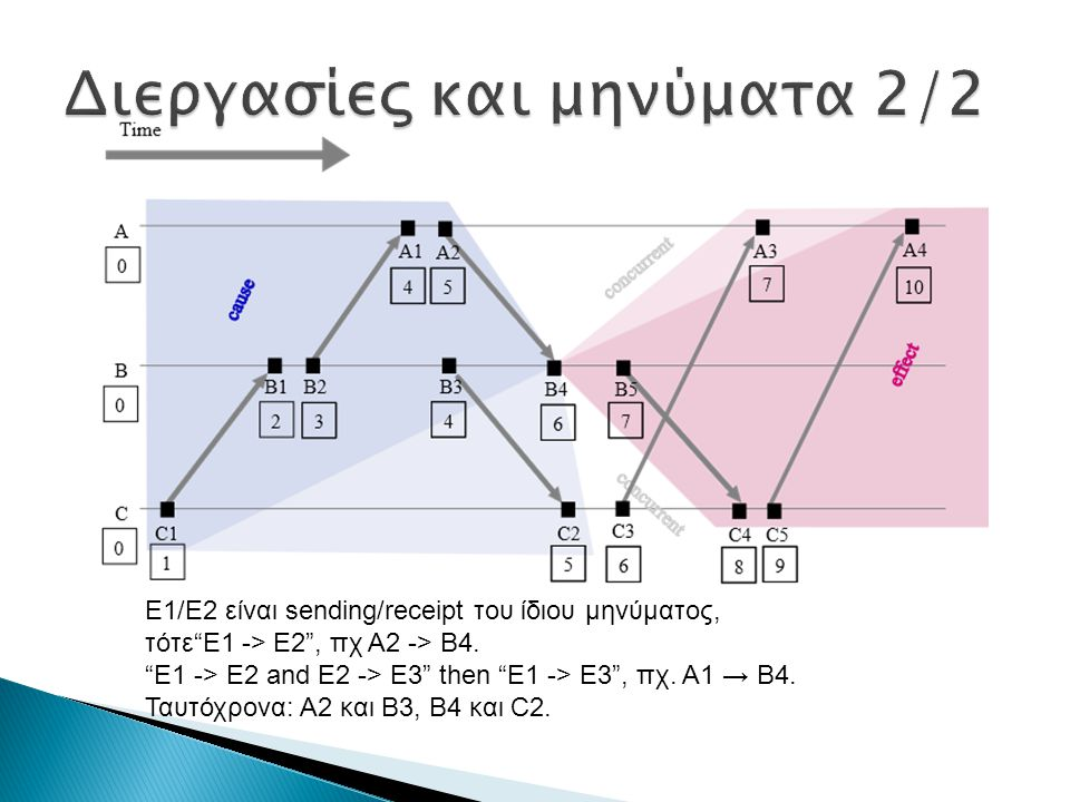 """E1/E2 είναι sending/receipt του ίδιου μηνύματος, τότε""""E1 -> E2"""", πχ A2 -> B4. """"E1 -> E2 and E2 -> E3"""" then """"E1 -> E3"""", πχ. A1 → B4. Ταυτόχρονα: A2 και"""