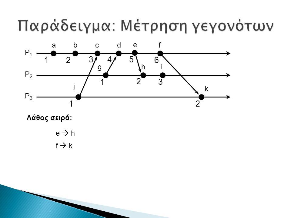 ab i k j P1P1 P2P2 P3P3 12 13 21 df g 3 c 2 4 6 Λάθος σειρά: e  h f  k h e 5