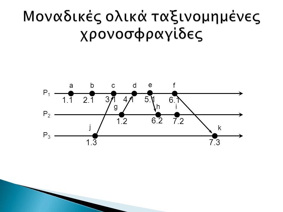 ab i k j P1P1 P2P2 P3P3 1.12.1 1.27.2 7.31.3 df g 3.1 c 6.2 4.1 6.1 h e 5.1