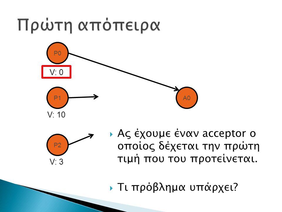  Ας έχουμε έναν acceptor ο οποίος δέχεται την πρώτη τιμή που του προτείνεται.  Τι πρόβλημα υπάρχει? P0 P1 P2 A0 V: 0 V: 10 V: 3