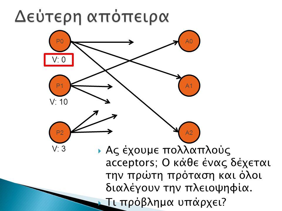  Ας έχουμε πολλαπλούς acceptors; Ο κάθε ένας δέχεται την πρώτη πρόταση και όλοι διαλέγουν την πλειοψηφία.  Τι πρόβλημα υπάρχει? P0 P1 P2 A1 A0 A2 V: