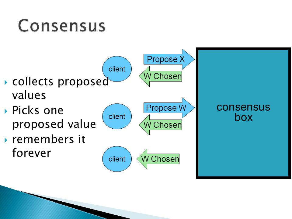 W Chosen client Propose X consensus box client Propose W W Chosen  collects proposed values  Picks one proposed value  remembers it forever