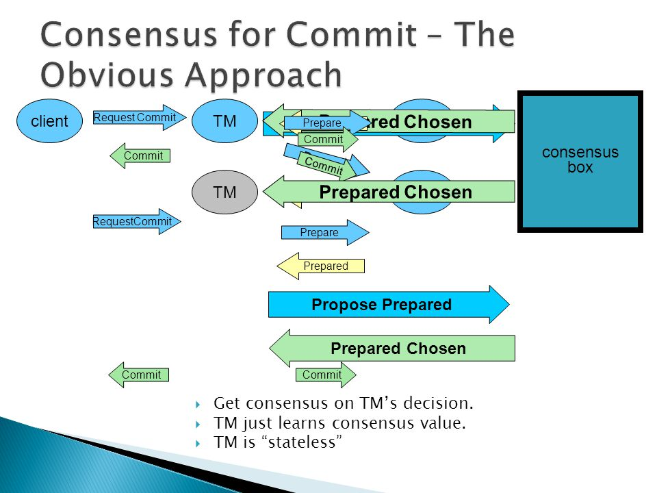 " Get consensus on TM's decision.  TM just learns consensus value.  TM is ""stateless"" RM Propose Prepared Prepared Chosen consensus box Prepared Cho"