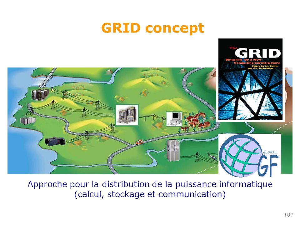 107 GRID concept Approche pour la distribution de la puissance informatique (calcul, stockage et communication)