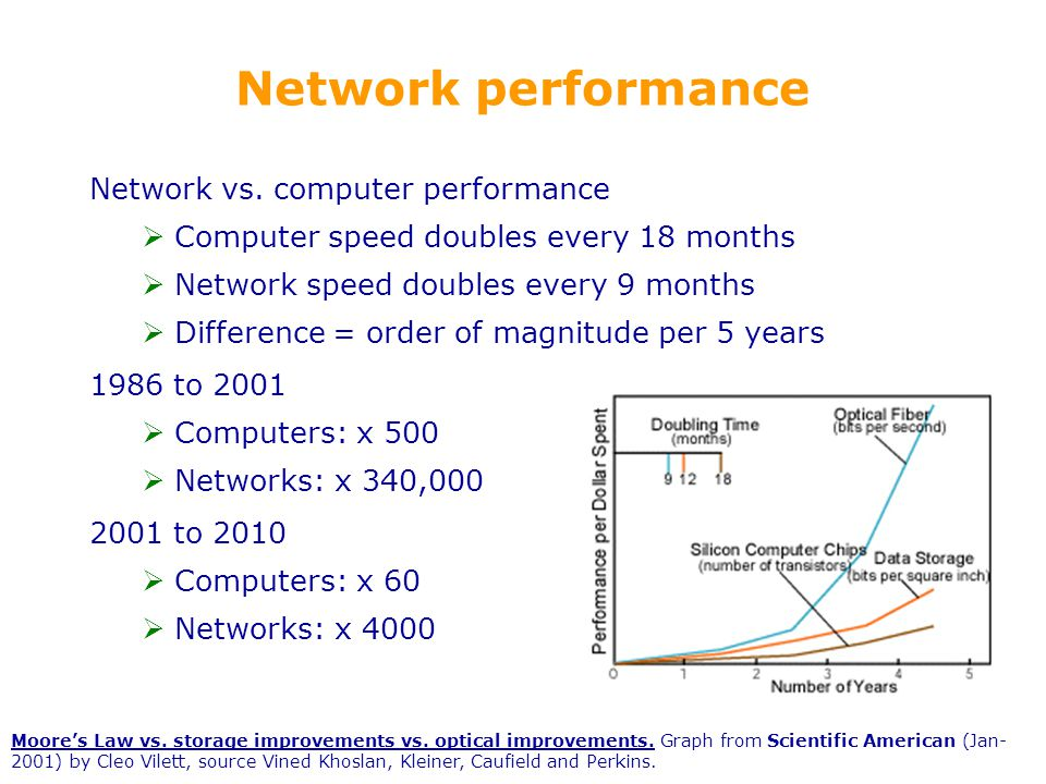 108 Network performance Network vs.
