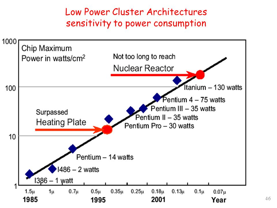 46 Low Power Cluster Architectures sensitivity to power consumption