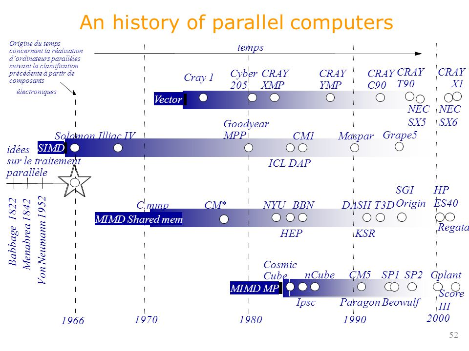 52 An history of parallel computers temps Origine du temps concernant la réalisation d'ordinateurs parallèles suivant la classification précédente à partir de composants électroniques idées sur le traitement parallèle Menabrea 1842 V on Neumann 1952 1970 1980 1990 Cray 1 Cyber 205 Illiac IVSolomon Goodyear MPP CM1Maspar ICL DAP C.mmpCM*NYU HEP BBNDASH KSR T3D Vector SIMD MIMD Shared mem MIMD MP Cosmic Cube Ipsc nCubeCM5 Paragon SP1 CRAY XMP CRAY YMP CRAY C90 1966 Babbage 1822 CRAY T90 Grape5 SP2 CRAY X1 NEC SX6 NEC SX5 SGI Origin Regata 2000 HP ES40 Cplant Beowulf Score III