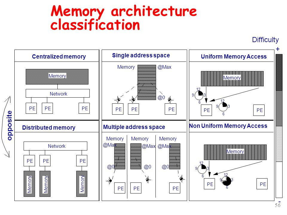 56 Memory architecture classification Centralized memory Distributed memory Single address space Multiple address space Uniform Memory Access Non Uniform Memory Access Memory PE Network PE Network PE Memory PE Memory @0 @Max PE @0 @Max @0 @Max @0 @Max PE 12 3 6 9 3 6 9 PE 12 3 6 9 3 6 9 Memory opposite Difficulty + -
