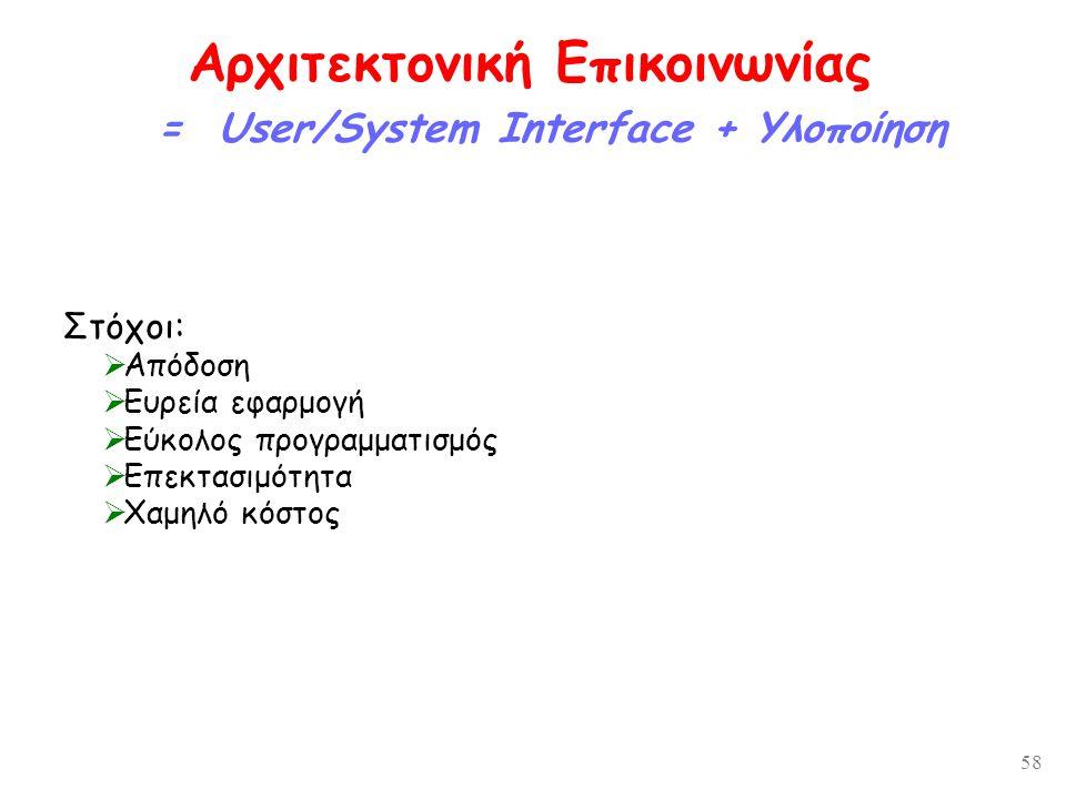 58 Αρχιτεκτονική Επικοινωνίας = User/System Interface + Υλοποίηση Στόχοι:  Απόδοση  Ευρεία εφαρμογή  Εύκολος προγραμματισμός  Επεκτασιμότητα  Χαμηλό κόστος