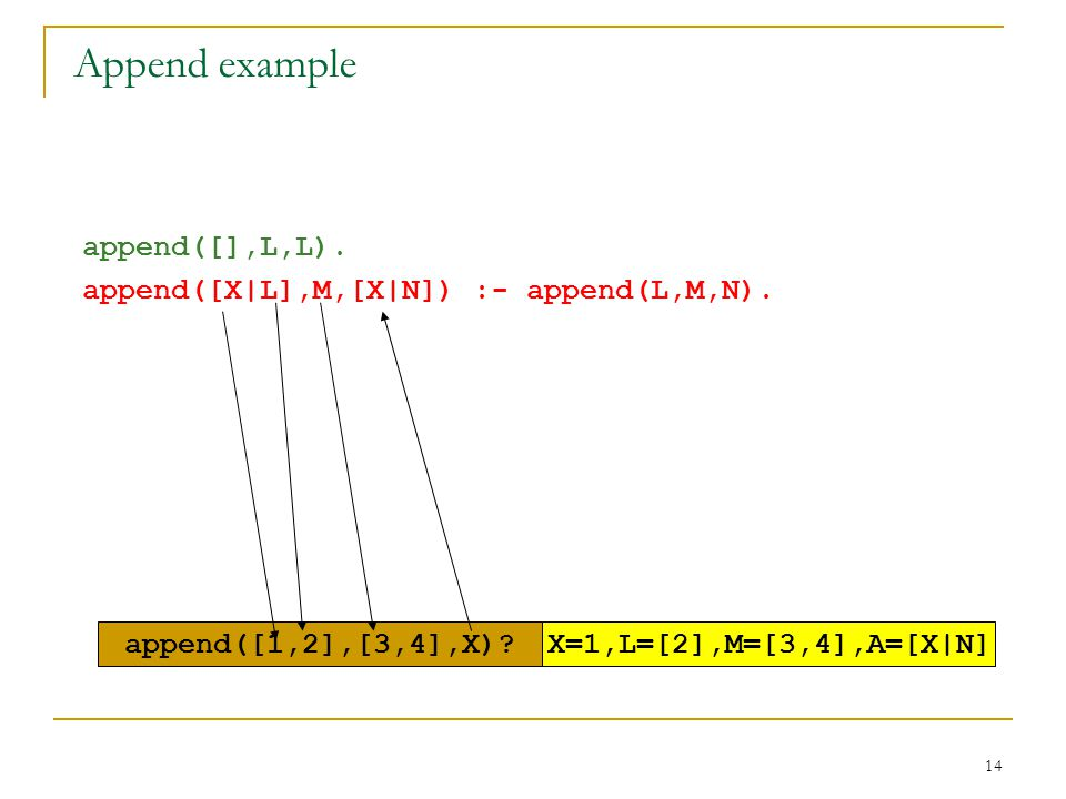 14 append([],L,L). append([X|L],M,[X|N]) :- append(L,M,N). append([1,2],[3,4],X)?X=1,L=[2],M=[3,4],A=[X|N] Append example