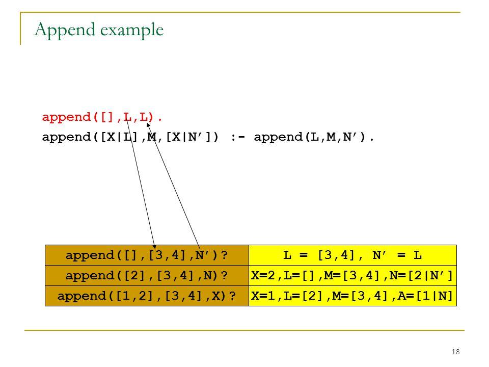 18 append([],L,L). append([X|L],M,[X|N']) :- append(L,M,N'). append([1,2],[3,4],X)? X=2,L=[],M=[3,4],N=[2|N']append([2],[3,4],N)? X=1,L=[2],M=[3,4],A=
