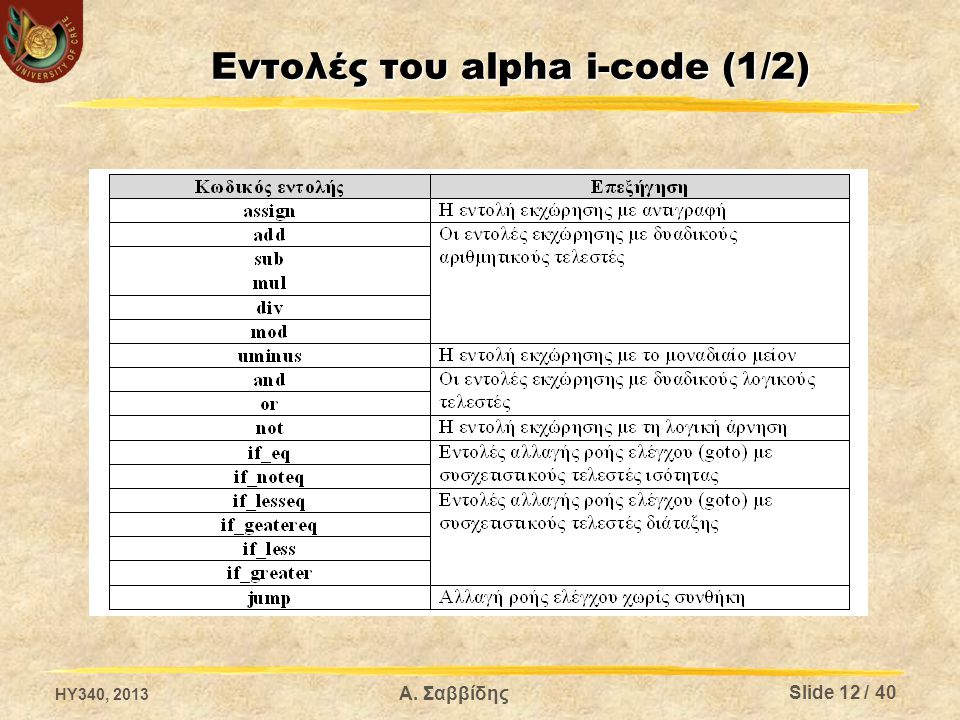 HY340, 2013 Α. Σαββίδης Εντολές του alpha i-code (1/2) Slide 12 / 40