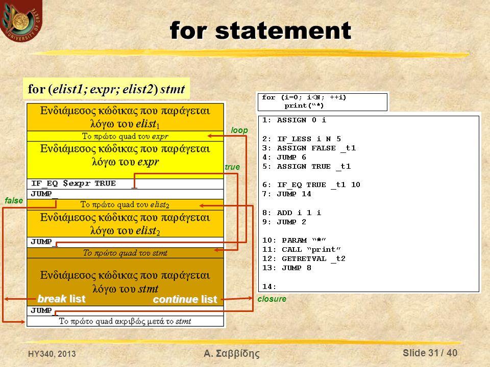 for statement for (elist1; expr; elist2) stmt break list continue list false true loop closure HY340, 2013 Α. Σαββίδης Slide 31 / 40