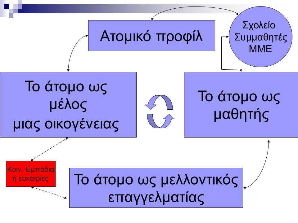 Ατομικό προφίλ Το άτομο ως μέλος μιας οικογένειας Το άτομο ως μελλοντικός επαγγελματίας Το άτομο ως μαθητής Σχολείο Συμμαθητές ΜΜΕ Κοιν.