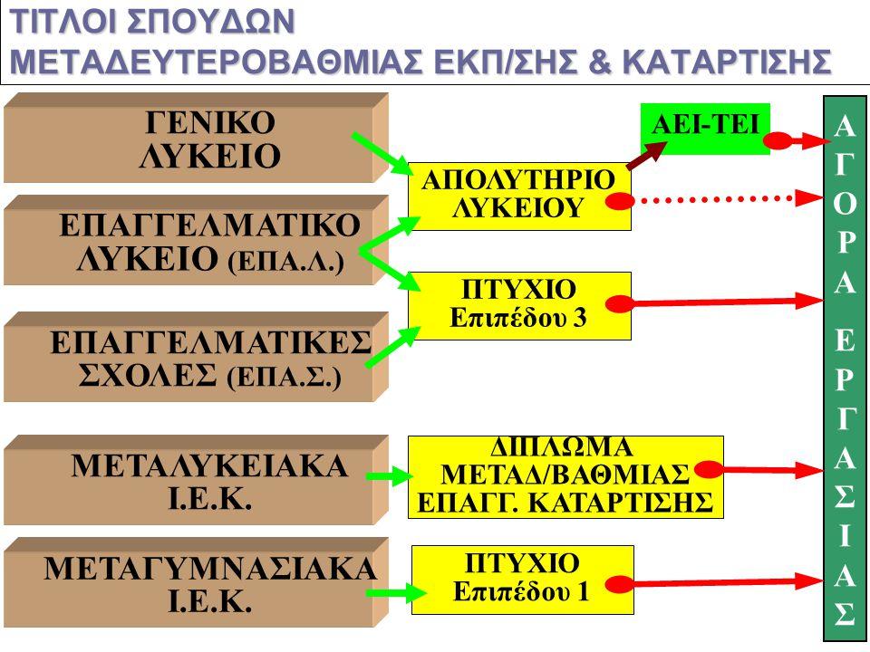ΕΠΑΓΓΕΛΜΑΤΙΚΕΣ ΣΧΟΛΕΣ Α΄ ΤΑΞΗ (κύκλοι) ΚΙΝΗΤΙΚΟΤΗΤΑ ΜΑΘΗΤΩΝ ΜΕΤΑΓΥΜΝΑΣΙΑΚΗΣ ΕΚΠ/ΣΗΣ ΓΕΝΙΚΟ ΛΥΚΕΙΟ Β΄ ΤΑΞΗ (κατευθύνσεις) Γ΄ ΤΑΞΗ (κατευθύνσεις) Α΄ ΤΑΞ