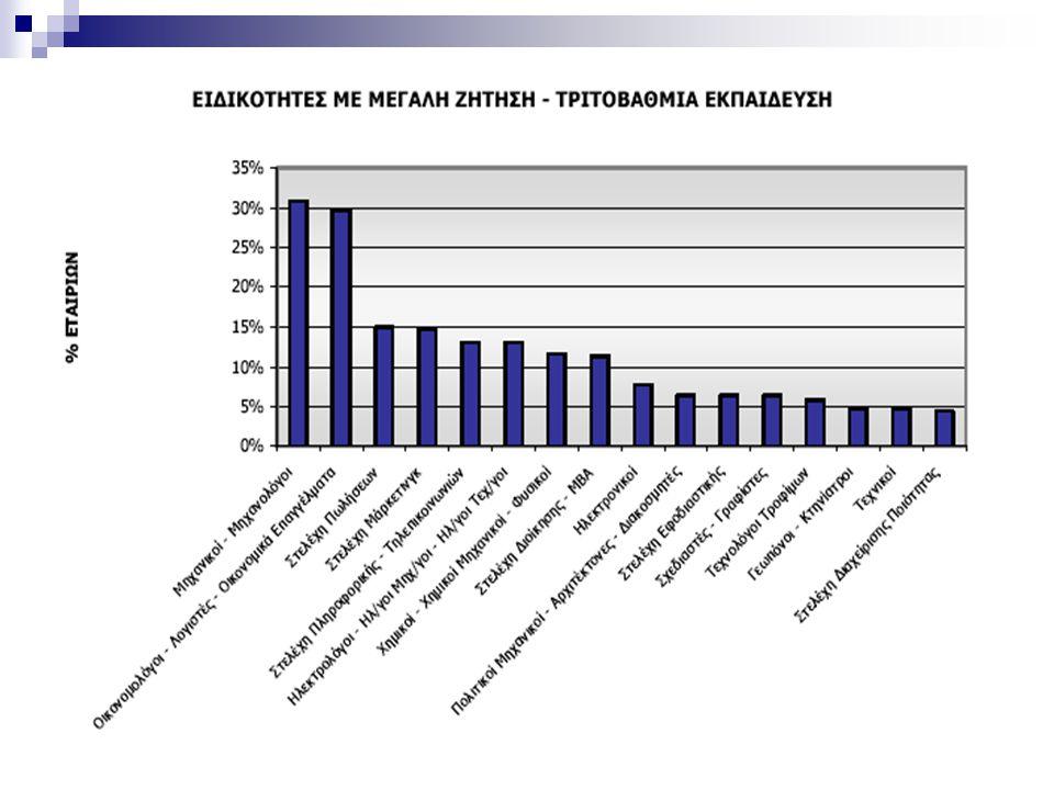 ΣΕΒ Έρευνα για τις ανάγκες των Επιχειρήσεων σε Ειδικότητες Αιχμής για την τριετία 2005 - 2007 ΣΕΒ Tα αποτελέσµατα είναι εντυπωσιακά.. Το 81% των επιχε