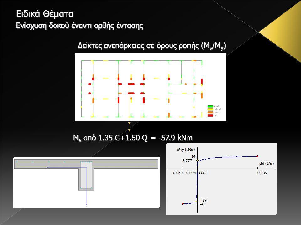 Δείκτες ανεπάρκειας σε όρους ροπής (M s /M y ) M s από 1.35∙G+1.50∙Q = -57.9 kNm Ειδικά Θέματα Ενίσχυση δοκού έναντι ορθής έντασης