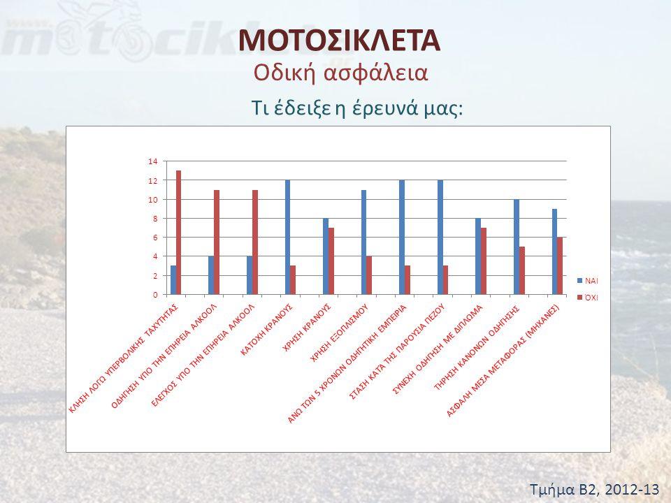 ΜΟΤΟΣΙΚΛΕΤΑ Τμήμα Β2, 2012-13 Οδική ασφάλεια Τι έδειξε η έρευνά μας: