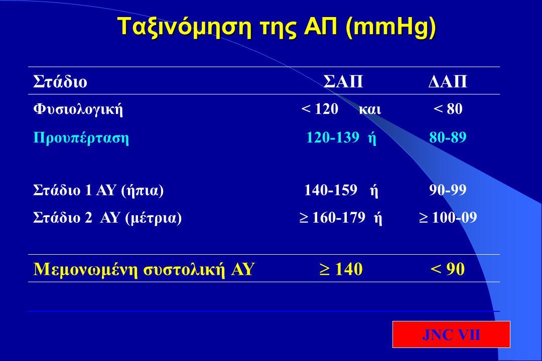Στάδιο ΣΑΠΔΑΠ Ιδανική< 120< 80 Φυσιολογική120-12980-84 Υψηλή Φυσιολογική130-13985-89 Στάδιο 1 ΑΥ (ήπια)140-15990-99 Στάδιο 2 ΑΥ (μέτρια)160-179100-09 Στάδιο 3 ΑΥ (σοβαρή)  180  110 Μεμονωμένη συστολική ΑΥ  140 < 90 Ταξινόμηση της ΑΠ (mmHg) Ταξινόμηση της ΑΠ (mmHg) ESC/ESH 2003