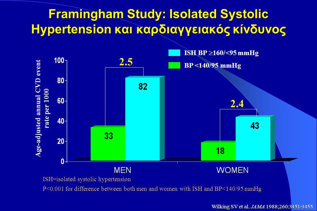 JAMA 1996;275:1571-1576 Kίνδυνος για ΚΑΑ επεισόδια από ΑΥ σε άτομα ηλικίας 35-64 χρόνων, μετά από παρακολούθηση 36 χρόνων στα πλαίσια της μελέτης Framingham