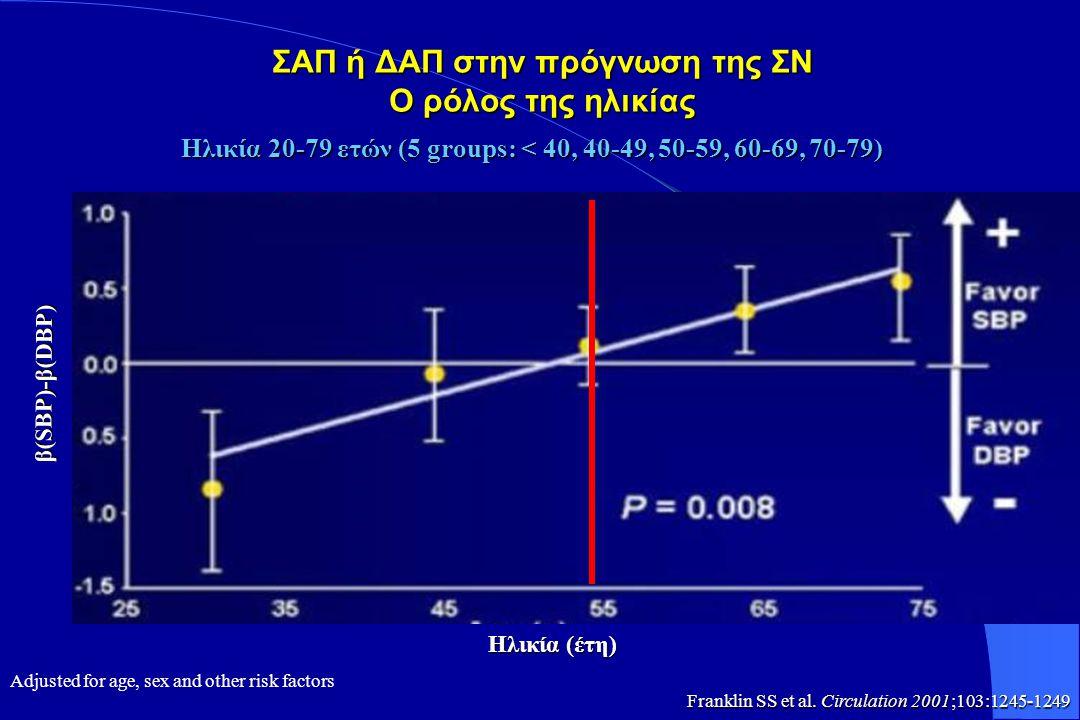 ΠΙΕΣΗ ΣΦΥΓΜΟΥ ΚΑΙ ΚΑΚ Μελέτη MRFIT Σε άρρενες υπερτασικούς ηλικίας 35-44 ετών, ο  ΚΑΚ σχετίζεται με τα υψηλά επίπεδα ΣΑΠ και ΔΑΠ  Σε άτομα ηλικίας 44-57 ετών, ο  ΚΑΚ σχετίζεται με: Υψηλή ΠΣ (  ΣΑΠ και  ΔΑΠ) Αύξηση της ΣΑΠ και της ΔΑΠ  Οποιοσδήποτε συνδυασμός των 2 από τις 3 τιμές ΑΠ (ΣΑΠ, ΔΑΠ, ΠΣ), παρέχει περισσότερες πληροφορίες για την εκτίμηση του ΚΑΚ συγκριτικά με μέτρηση μόνο μίας τιμής JAMA 2002;287:2677-2683