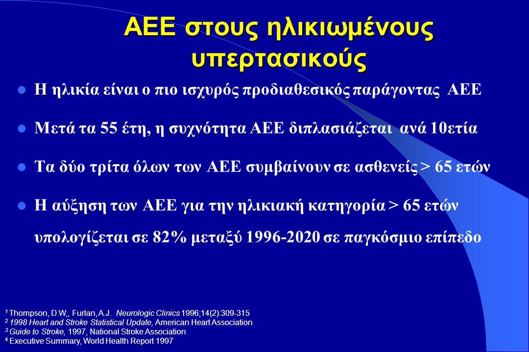 Επίπτωση συνυπαρχουσών καρδιαγγειακών παθήσεων σε ηλικιωμένους υπερτασικούς ασθενείς 65 - 89 ετών (Framingham) % επίπτωση ΑνδρεςΓυναίκες Στηθάγχη 27.4 % 27.9 % Εμφραγμα μυοκαρδίου 23.7 % 9.4 % Καρδιακή ανεπάρκεια 4.4 % 7.9 % ΑΕΕ 16.0 % 8.9 % ΠΑΝ 15.9 % 10.0 %