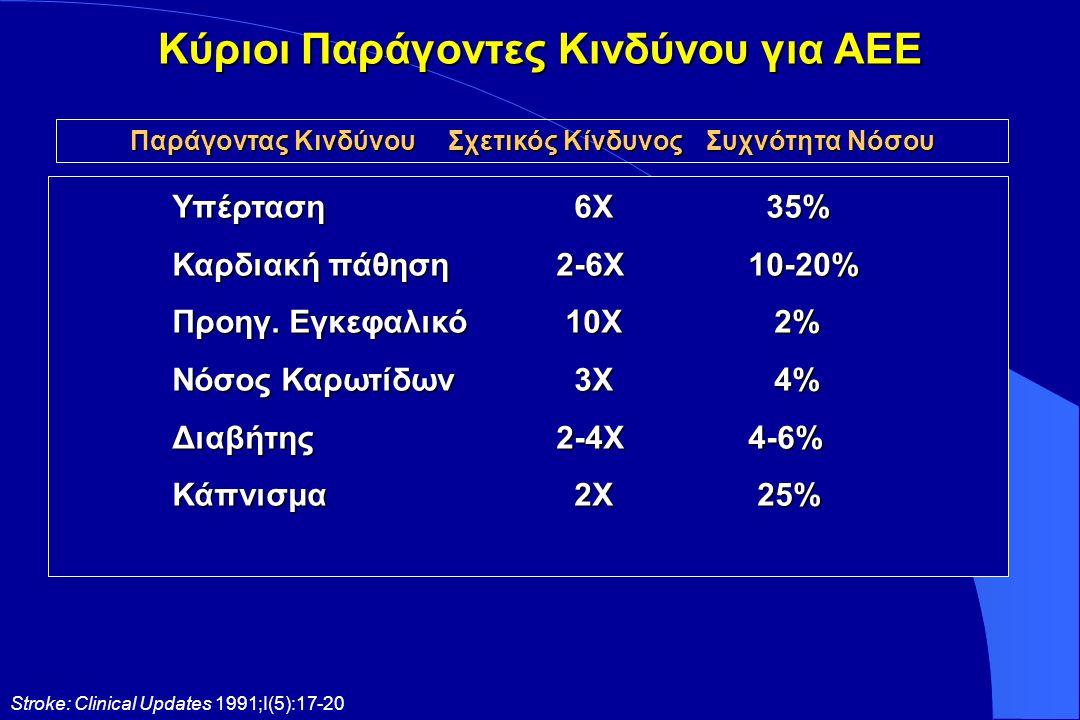 ΑΕΕ στους ηλικιωμένους υπερτασικούς Η Η ηλικία είναι ο πιο ισχυρός προδιαθεσικός παράγοντας ΑΕΕ Μετά τα 55 έτη, η συχνότητα ΑΕΕ διπλασιάζεται ανά 10ετία Τα δύο τρίτα όλων των ΑΕΕ συμβαίνουν σε ασθενείς > 65 ετών Η αύξηση των ΑΕΕ για την ηλικιακή κατηγορία > 65 ετών υπολογίζεται σε 82% μεταξύ 1996-2020 σε παγκόσμιο επίπεδο 1 Thompson, D.W,, Furlan, A.J.