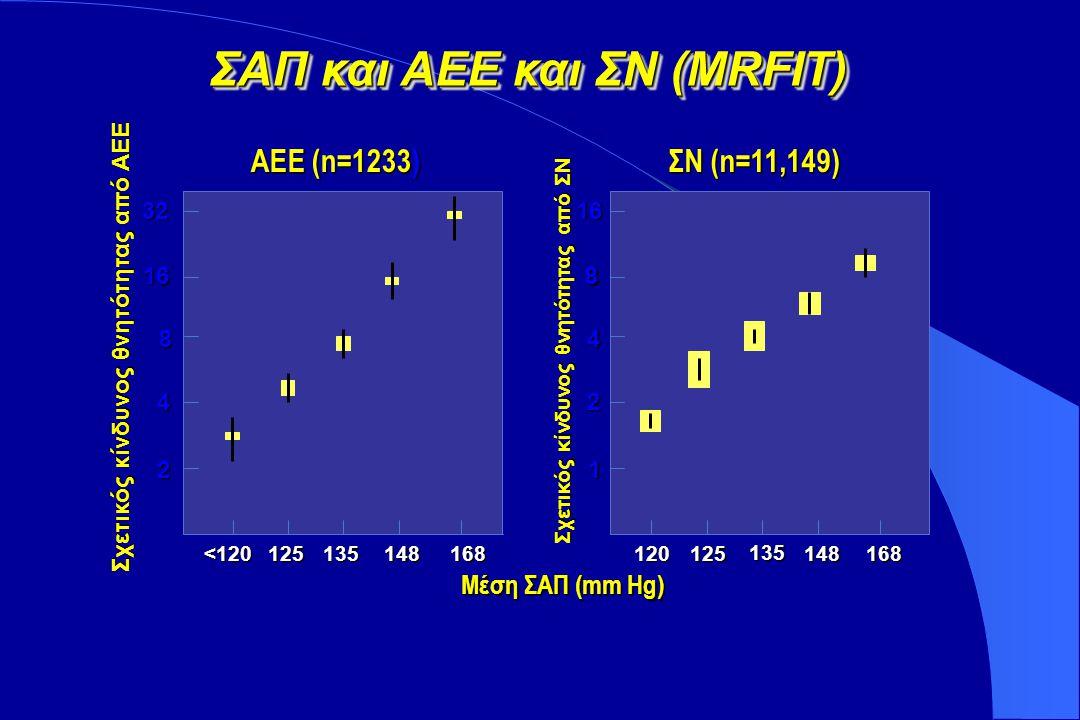 Κύριοι Παράγοντες Κινδύνου για ΑΕΕ Υπέρταση 6X 35% Καρδιακή πάθηση 2-6X 10-20% Προηγ.