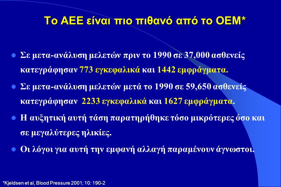 ΣΑΠ και ΑΕΕ και ΣΝ (MRFIT) Μέση ΣΑΠ (mm Hg) Σχετικός κίνδυνος θνητότητας από ΑΕΕ Σχετικός κίνδυνος θνητότητας από ΣΝ ΑΕΕ (n=1233) 168<120125135148 2 4 8 16 32 ΣΝ (n=11,149) 168120125 135 148 16 8 4 2 1