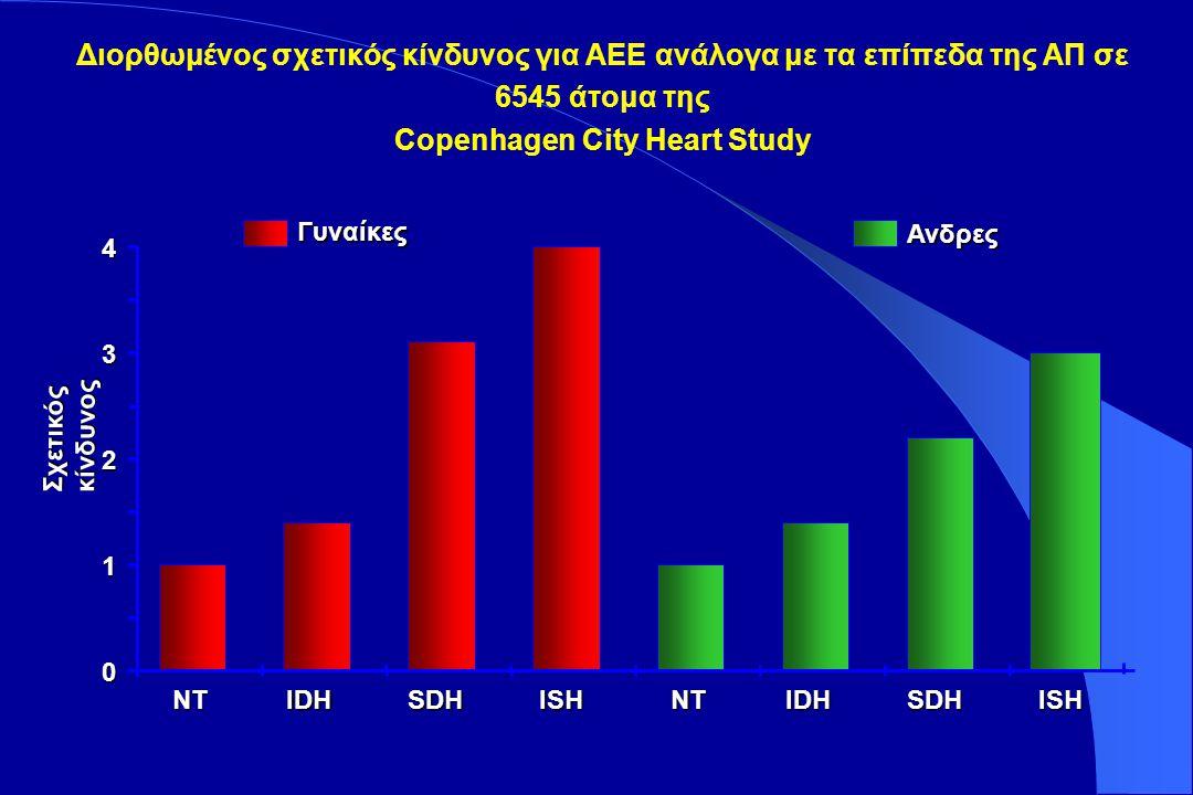 Stroke:MI Ratio in Hypertension Trials Kjeldsen SE, Julius S, Hedner T, Hansson L. Blood Pressure 2001;10:190-2