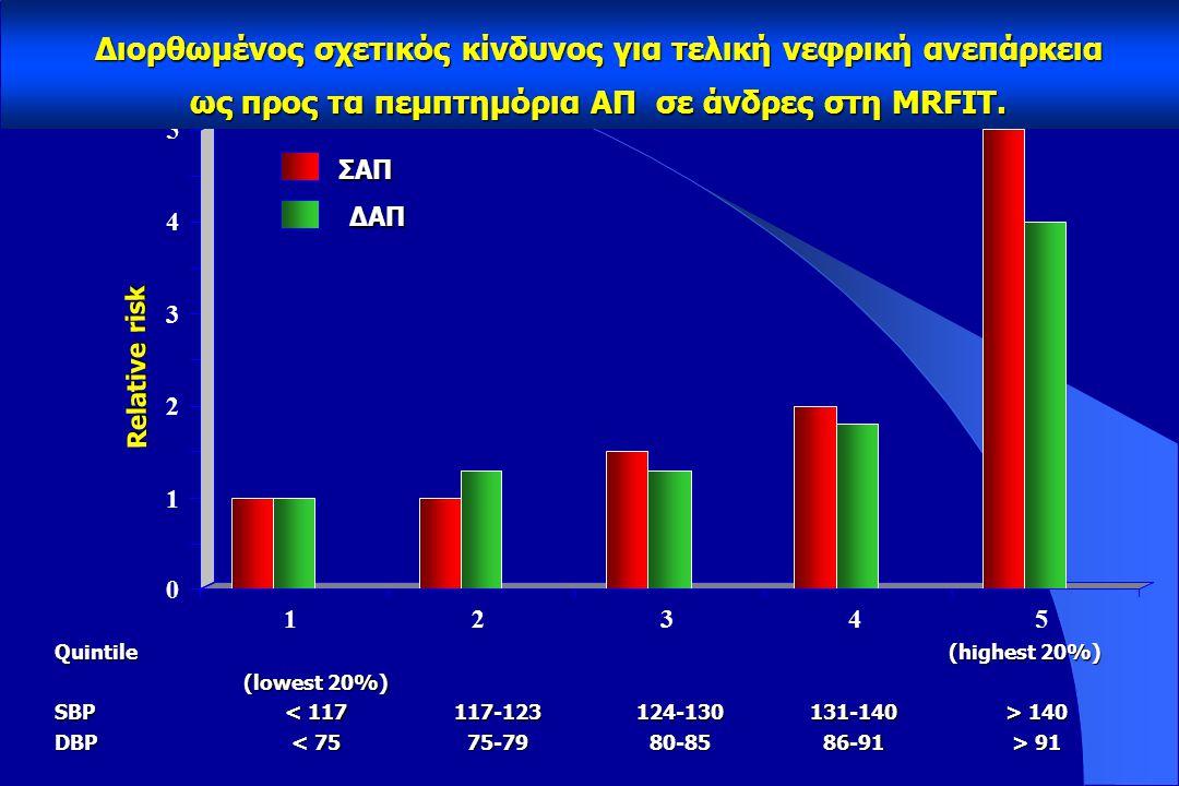 Παράγοντες που επηρεάζουν την πρόγνωση του ηλικιωμένου υπερτασικού ατόμου Επίπεδα ISH Συνυπάρχοντες παράγοντες κινδύνου Βλάβες οργάνων στόχων Σακχαρώδης διαβήτης Σχετιζόμενες κλινικές καταστάσεις ESC/ESH 2003