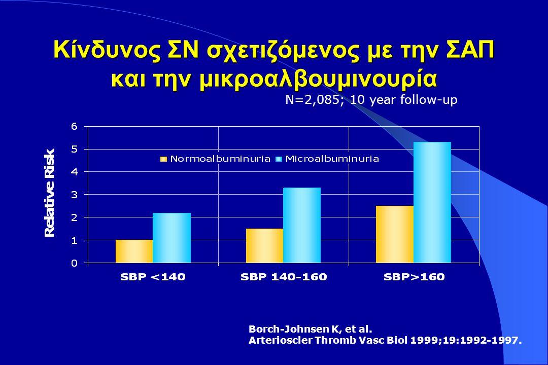 Quintile (highest 20%) (lowest 20%) SBP < 117 117-123124-130131-140 > 140 DBP < 75 75-7980-8586-91 > 91 0 1 2 3 4 5 12345 Relative risk ΣΑΠ ΣΑΠ ΔΑΠ ΔΑΠ Διορθωμένος σχετικός κίνδυνος για τελική νεφρική ανεπάρκεια ως προς τα πεμπτημόρια ΑΠ σε άνδρες στη MRFIT.