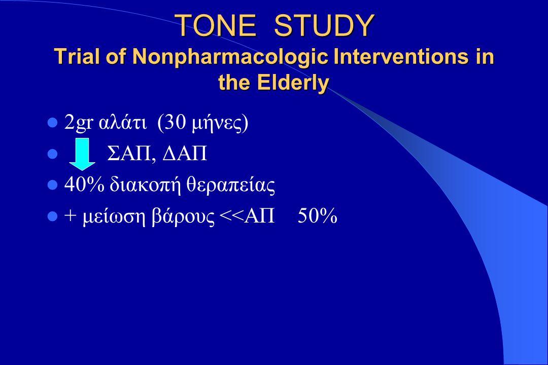 Mη Φαρμακευτικά Μέσα απώλεια βάρους απώλεια βάρους διακοπή καπνίσματος διακοπή καπνίσματος ελαττωμένη πρόσληψη θερμίδων ελαττωμένη πρόσληψη θερμίδων περιορισμός πρόσληψης νατρίου περιορισμός πρόσληψης νατρίου περιορισμός οινοπνευματωδών περιορισμός οινοπνευματωδών σωματική δραστηριότητα σωματική δραστηριότητα πρόσληψη καλίου πρόσληψη καλίου Φαρμακευτικά Μέσα ανταγωνιστές ασβεστίου ανταγωνιστές ασβεστίου α-ΜΕΑ α-ΜΕΑ ανταγ.αγγειοτασίνης ΙΙ ανταγ.αγγειοτασίνης ΙΙ αμέσως δρώντα αγγειοδιασταλτικά αμέσως δρώντα αγγειοδιασταλτικά β-αποκλειστές β-αποκλειστές α- αποκλειστές α- αποκλειστές κεντρικώς δρώντα κεντρικώς δρώντα διουρητικά διουρητικά συμπαθολυτικά : συμπαθολυτικά :