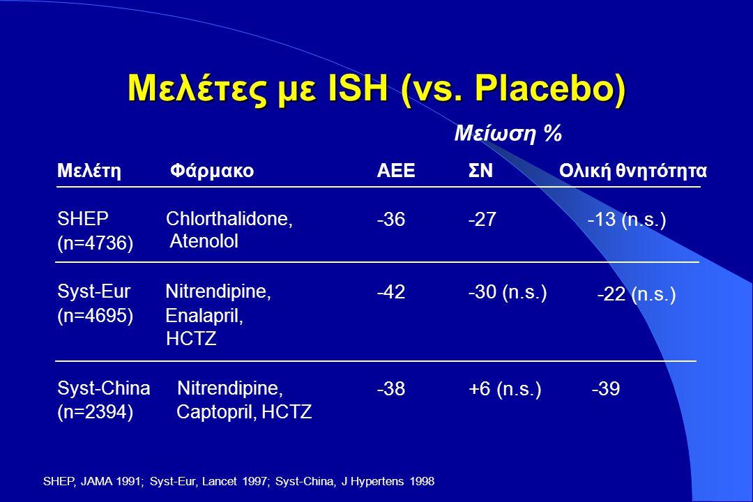 Οφέλη από την μείωση της ΑΠ Σε ασθενείς με στάδιο 1 ΑΥ και επιπρόσθετους παράγοντες κινδύνου, με μία μείωση της ΣΑΠ κατά 12 mmHg για 10 έτη, θα προλάβουμε 1 θάνατο για κάθε 11 θεραπευομένους ασθενείς.