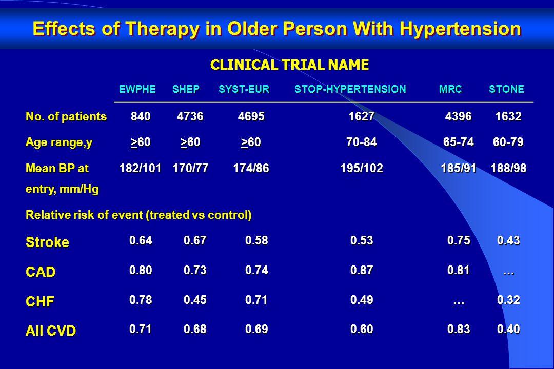 ΜελέτηΦάρμακοΑΕΕΣΝΟλική θνητότητα SHEPChlorthalidone, -36-27-13 (n.s.) (n=4736) Atenolol Syst-EurNitrendipine, -42-30 (n.s.) -22 (n.s.) (n=4695)Enalapril, HCTZ Syst-ChinaNitrendipine, -38+6 (n.s.)-39 (n=2394)Captopril, HCTZ Μείωση % SHEP, JAMA 1991; Syst-Eur, Lancet 1997; Syst-China, J Hypertens 1998 Μελέτες με ISH (vs.