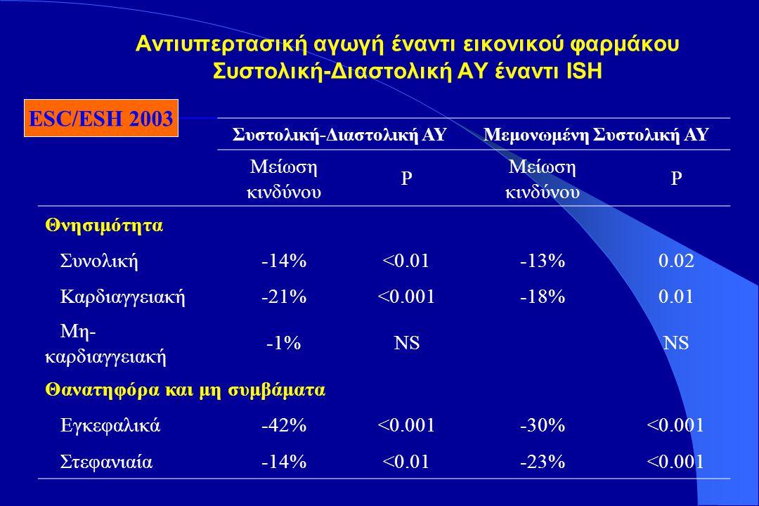 EWPHESHEPSYST-EURSTOP-HYPERTENSIONMRCSTONE No.
