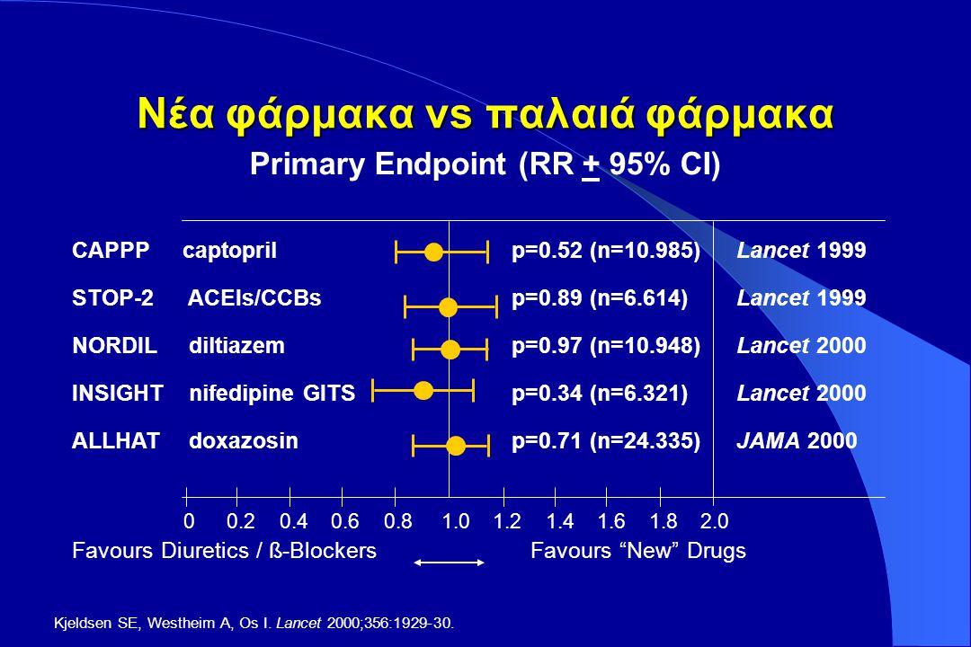 Αντιυπερτασική αγωγή έναντι εικονικού φαρμάκου Συστολική-Διαστολική ΑΥ έναντι ISH Συστολική-Διαστολική ΑΥΜεμονωμένη Συστολική ΑΥ Μείωση κινδύνου P P Θνησιμότητα Συνολική-14%<0.01-13%0.02 Καρδιαγγειακή-21%<0.001-18%0.01 Μη- καρδιαγγειακή -1%NS Θανατηφόρα και μη συμβάματα Εγκεφαλικά-42%<0.001-30%<0.001 Στεφανιαία-14%<0.01-23%<0.001 ESC/ESH 2003