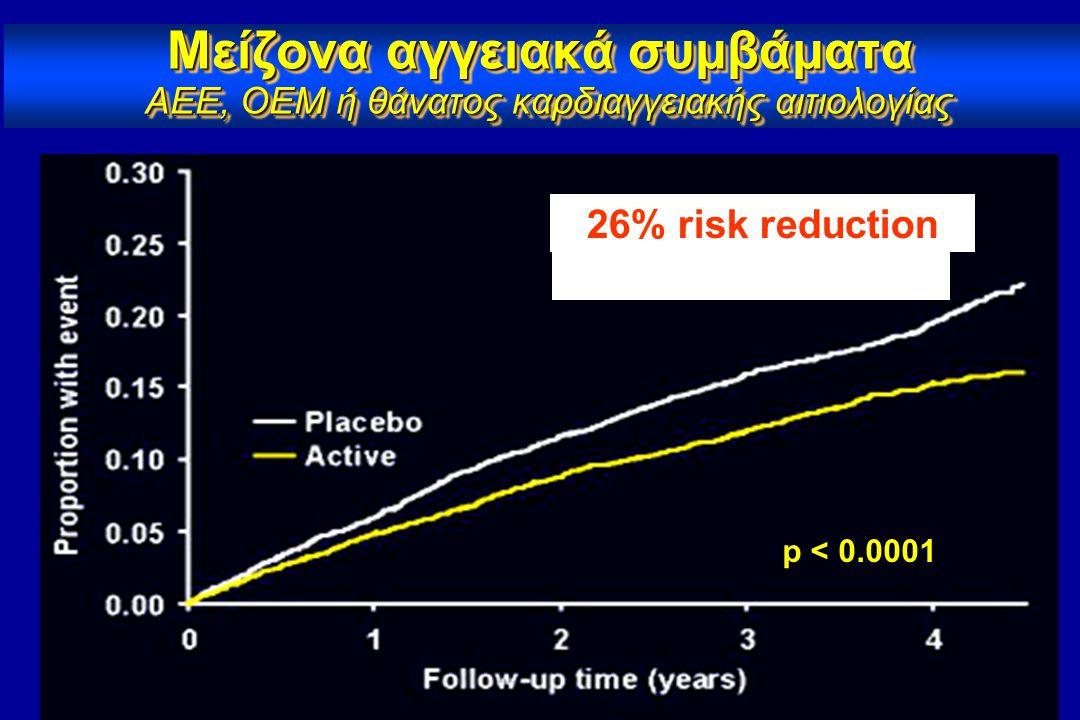 Αντιυπερτασική αγωγή: Μείωση Κινδύνου για Εγκεφαλικά Στις μελέτες: Blood Pressure, Stroke and Coronary Heart Disease II 1 Blood Pressure, Stroke and Coronary Heart Disease II 1 μείωση της Διαστολικής ΑΠ κατά 5-6 mm Hg είχε ως αποτέλεσμα: μείωση της Διαστολικής ΑΠ κατά 5-6 mm Hg είχε ως αποτέλεσμα: – 42% μείωση των συμβαμάτων Εγκεφαλικών επεισοδίων – 45% μείωση των θανατηφόρων Εγκεφαλικών επεισοδίων Swedish Trial in Old Patients with Hypertension (STOP) 2 Swedish Trial in Old Patients with Hypertension (STOP) 2 – 47% μείωση των Εγκεφαλικών επεισοδίων σε ασθενείς >70 χρονών Systolic Hypertension in the Elderly Program (SHEP) 3 Systolic Hypertension in the Elderly Program (SHEP) 3 11 mm Hg μείωση της Συστολικής ΑΠ και 3-4 mm Hg μείωση της Διαστολικής ΑΠ είχε ως αποτέλεσμα – 36% μείωση στα συμβάματα Εγκεφαλικών επεισοδίων 1 Collins, et al.