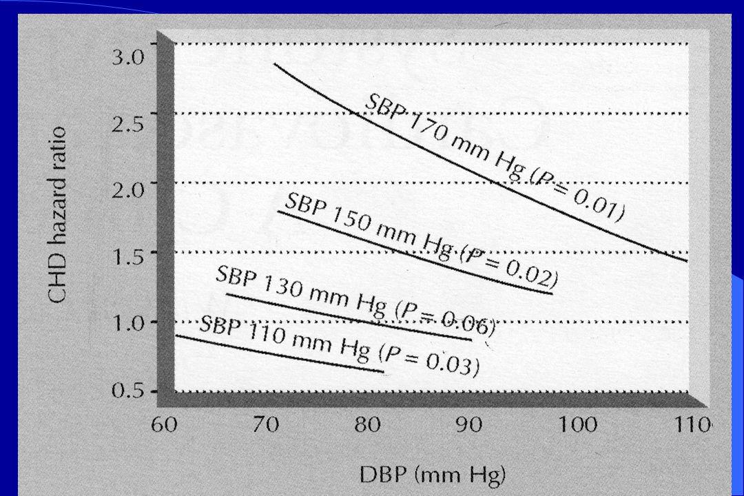 Ποια είναι η ασφαλής τιμή της ΔΑΠ θεραπεύοντας την ISH Υπάρχει καμπύλη J.